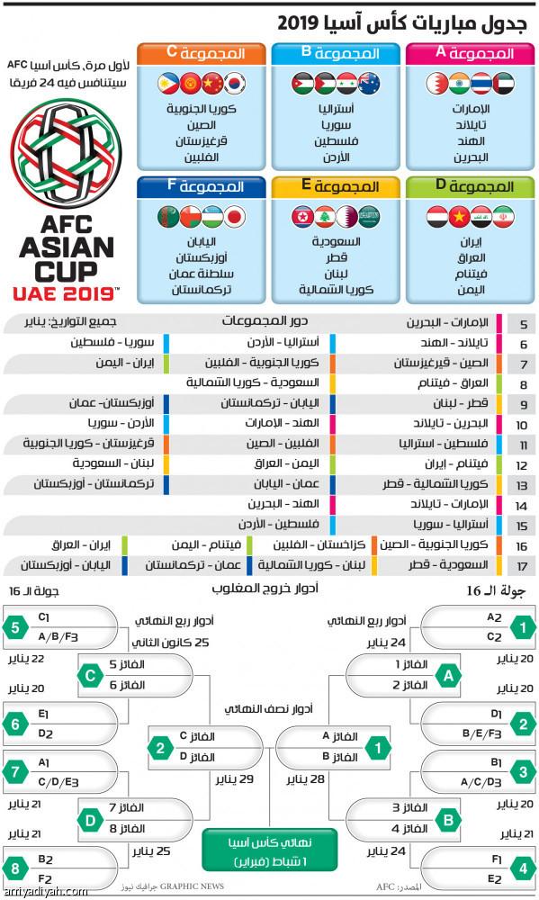 جدول مباريات كأس آسيا 2019 صحيفة الرياضية