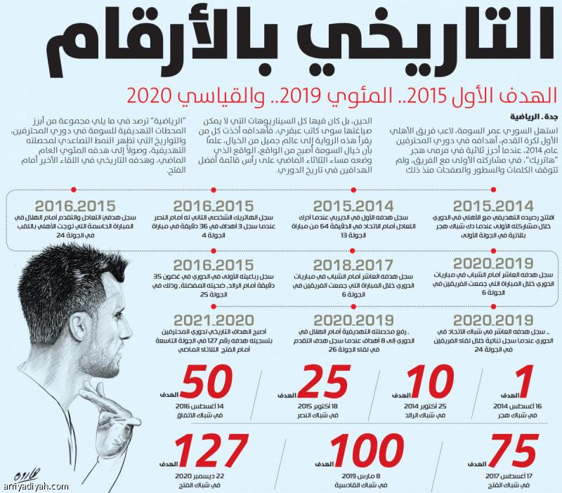 التاريخي بالأرقام