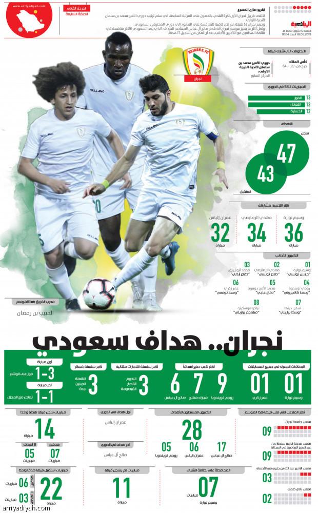 نجران.. هداف سعودي   صحيفة الرياضية
